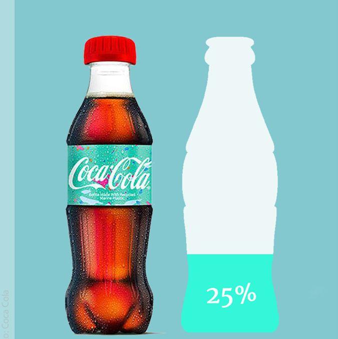 Coca-Cola i jej butelka z plastiku wyłowionego z oceanu